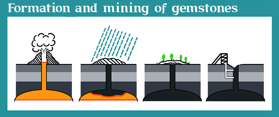 Formation and mining